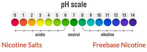 Ph Scale Salt Nicotine Vape
